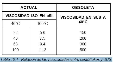 Viscosidad del aceite esmihobby for Formula quimica del aceite de cocina